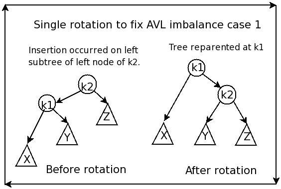 Avl+tree+rotation